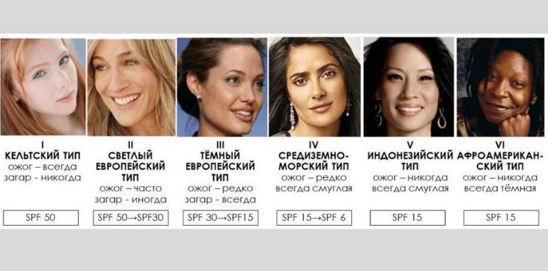 генетико-расовая классификация типов кожи лица, склонность к пигментации