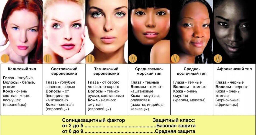 Фототипы кожи и склонность к пигментации, генетико-расовая классификация